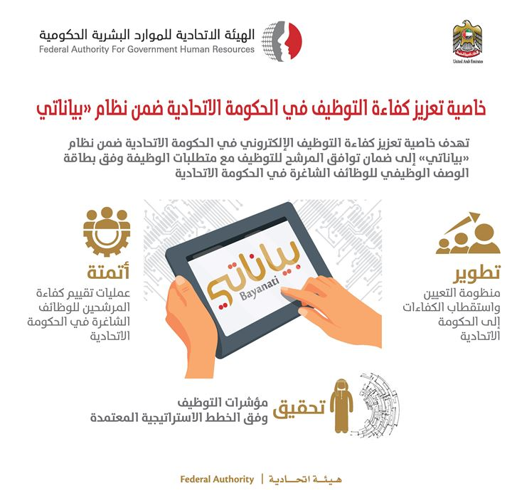 Efficiency evaluation for 13,000 employees nominated to join the Federal Government through  electronic Employee Efficiency Project
