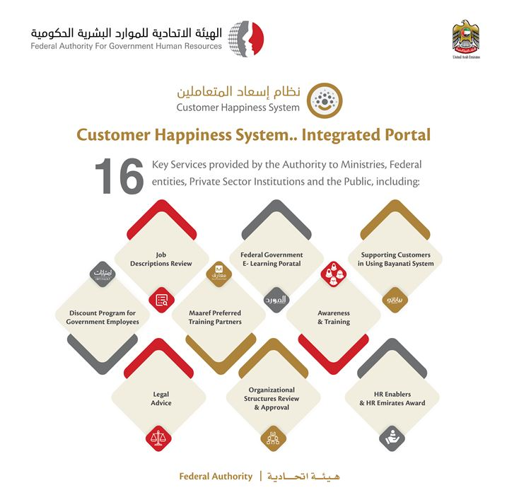 FAHR has received 26,000 support requests through Customer Happiness System since the beginning of 2020