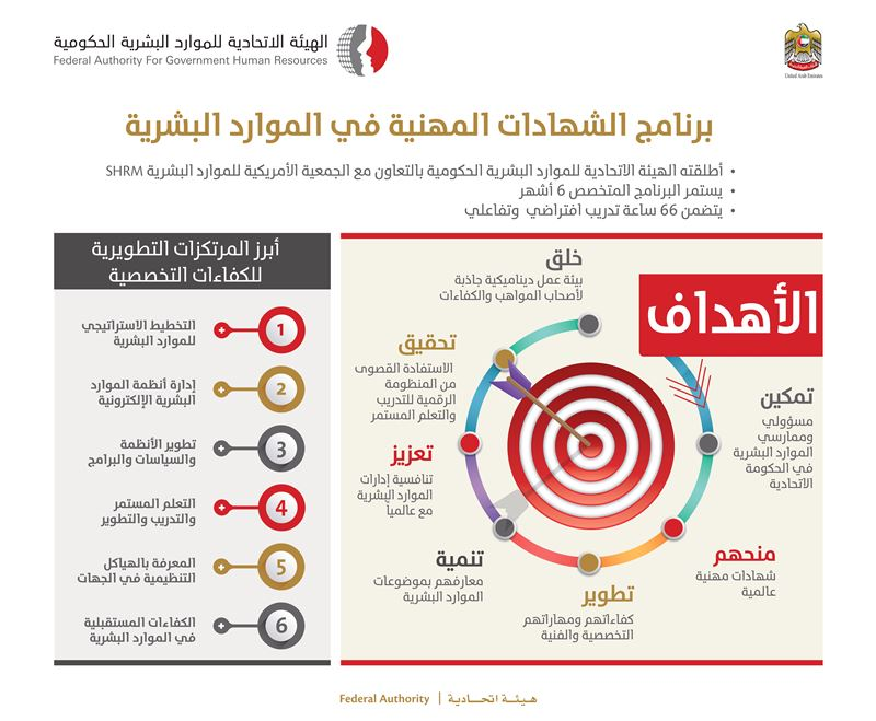 FAHR launches a program leading to professional certificate in human resources, in cooperation with the Society for Human Resources Management (SHRM)