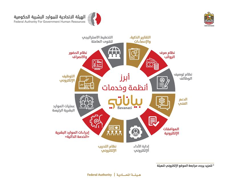 Federal Government employees carry out 3.3 million self-service transactions through BAYANATI System