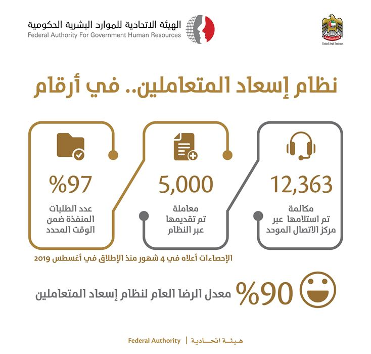 FAHR receives 17,300 support requests through Customer Happiness System in 4 months