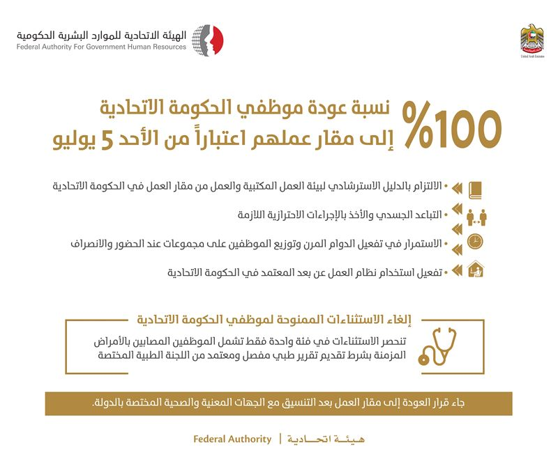 FAHR announces return of 100% of Federal Government  employees their workplaces from Sunday,  July 05, 2020