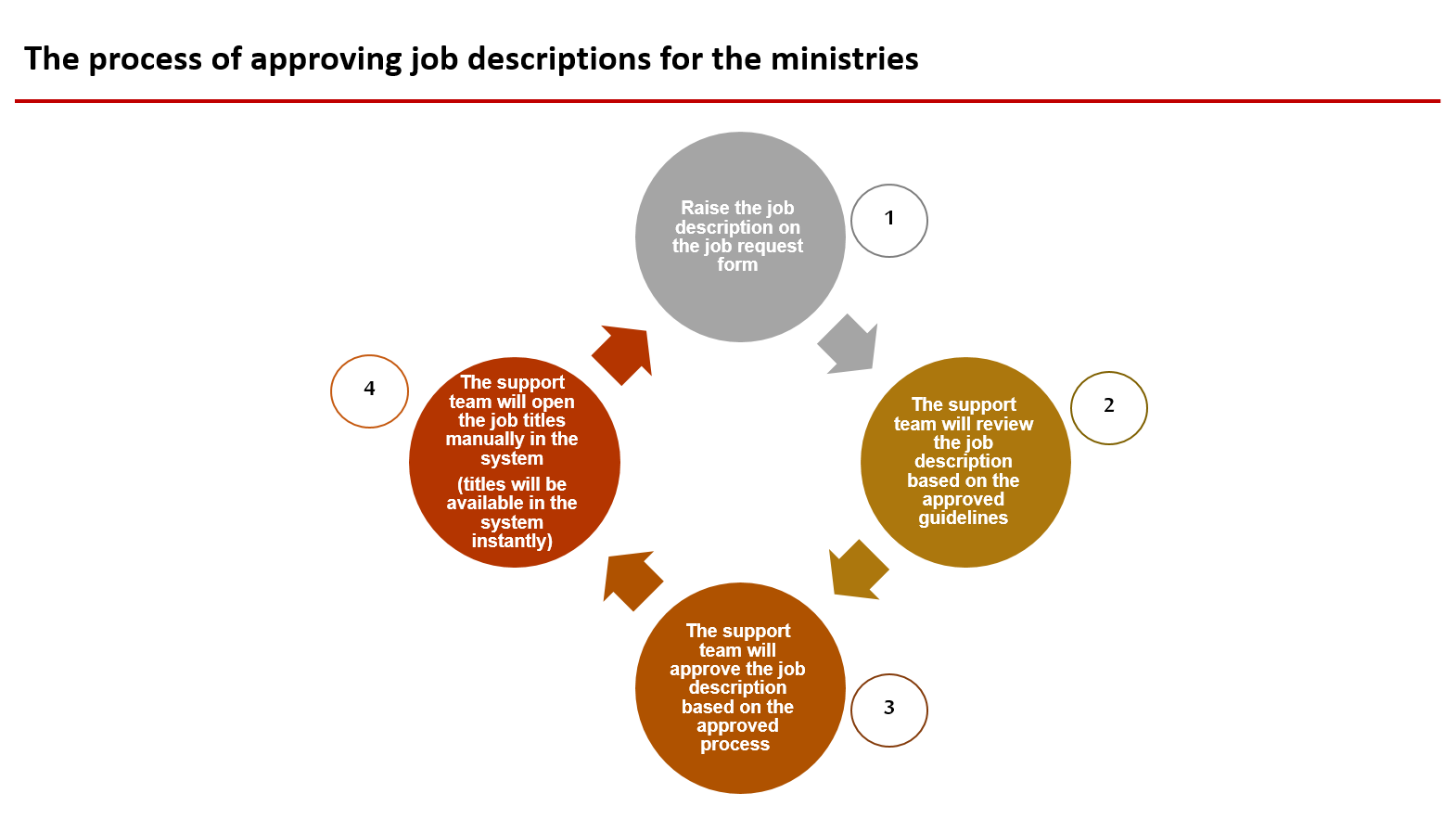 The process of approving job descriptions for the ministries