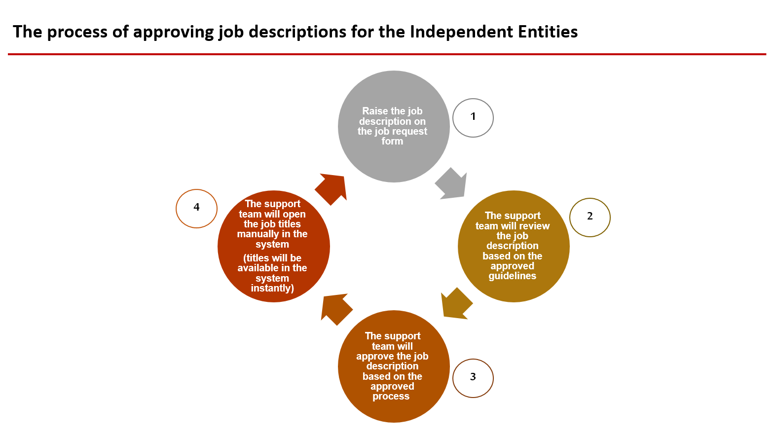 The process of approving job descriptions for the Independent Entities