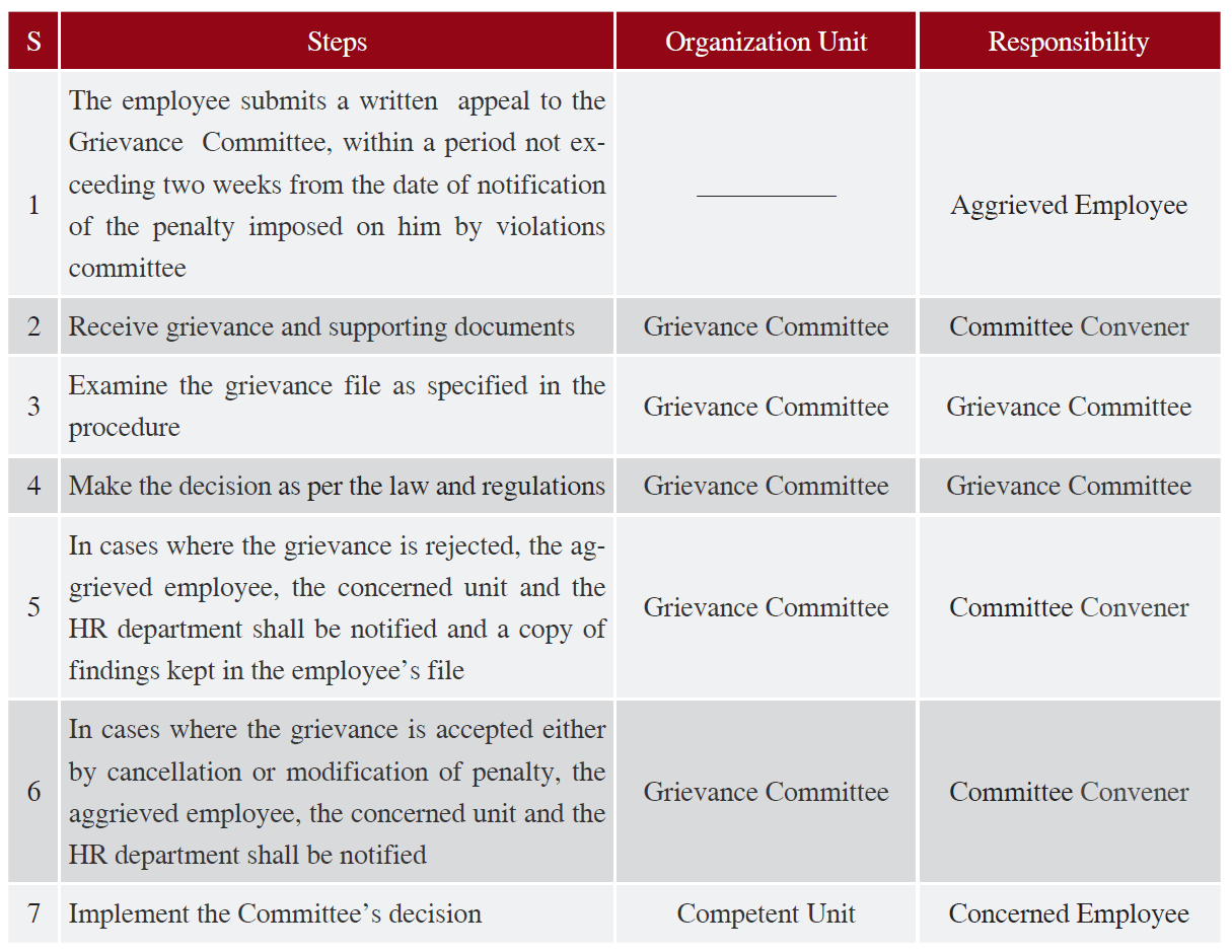 Proceedings and Mechanisms for Implementation